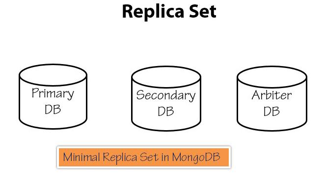 minimal-replicaset