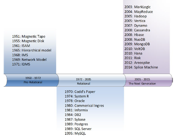 rdbms-history