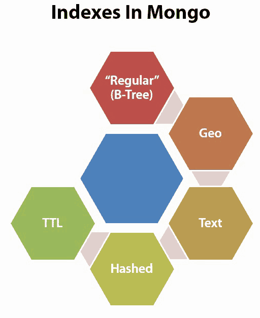 Indexe types in MongoDB Regular(B-Tree), Geo, Text, Hashed, TTL