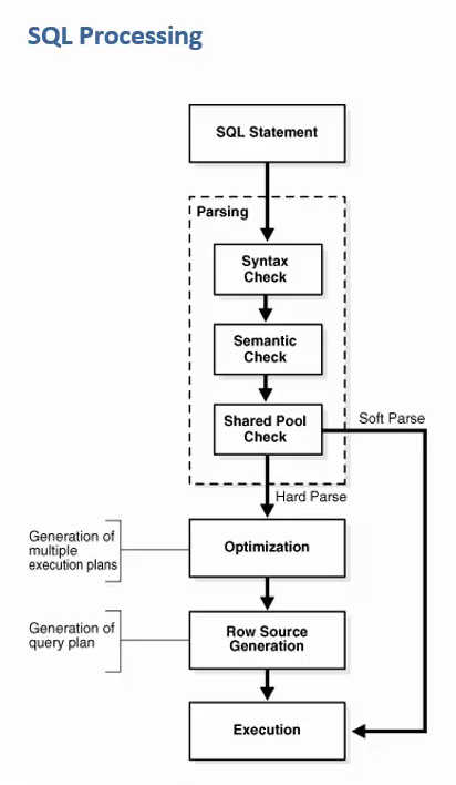 Oracle SQL Processing