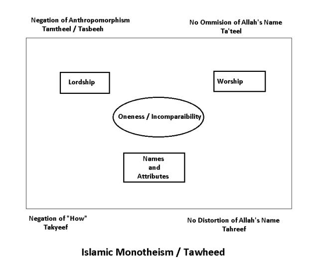 islamic monotheism