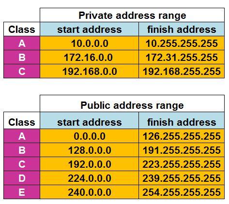 Public and private IP addresses