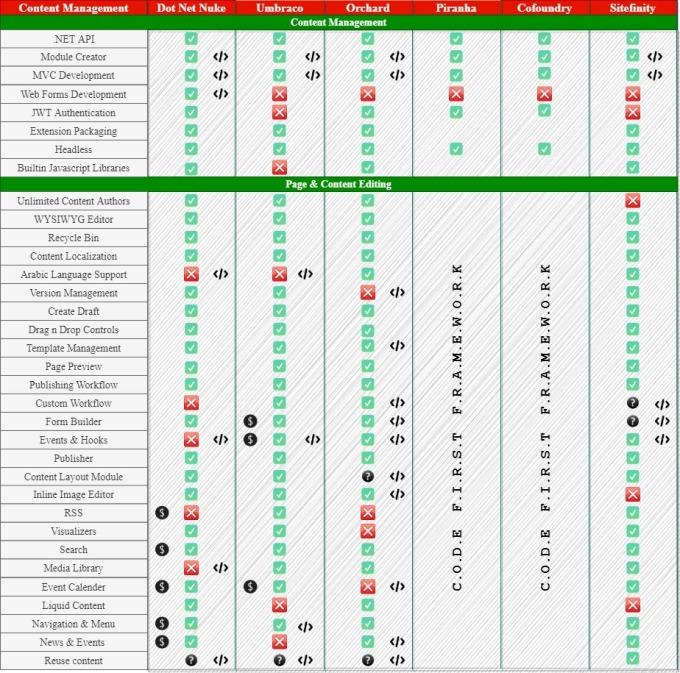 DotNetNuke vs Umbraco vs Orchard vs Piranha Cofoundry Sitefinity